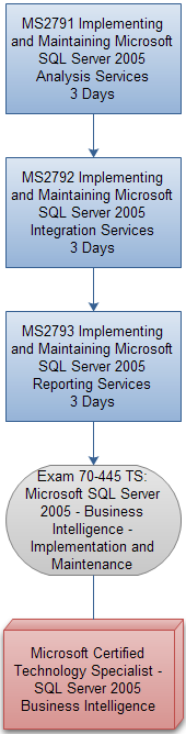Microsoft Sql Server Certification Tracks Gbdirect