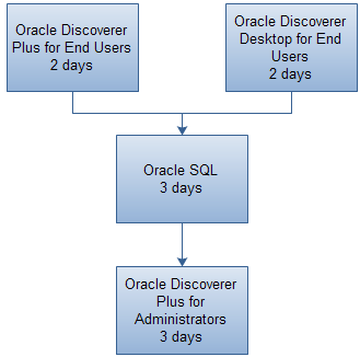 Oracle Discoverer Certification Track